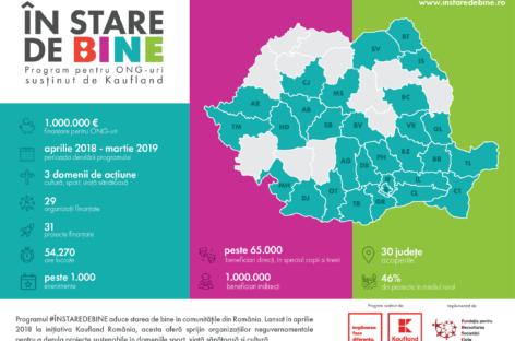 Kaufland România alocă încă un milion de euro pentru finanțarea ONG-urilor de sport, cultură și viață sănătoasă și le invită să aplice pentru un grant în programul pentru 2019