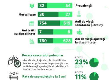 România are nevoie de un Plan Național de Control al Cancerului Pulmonar