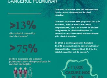 Românii pot afla dacă fac parte din categoria celor cu risc de a dezvolta cancer pulmonar printr-un simplu test online