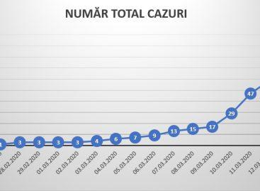 UPDATE: Numărul de cazuri de infecție cu coronavirus a ajuns la 95 în România